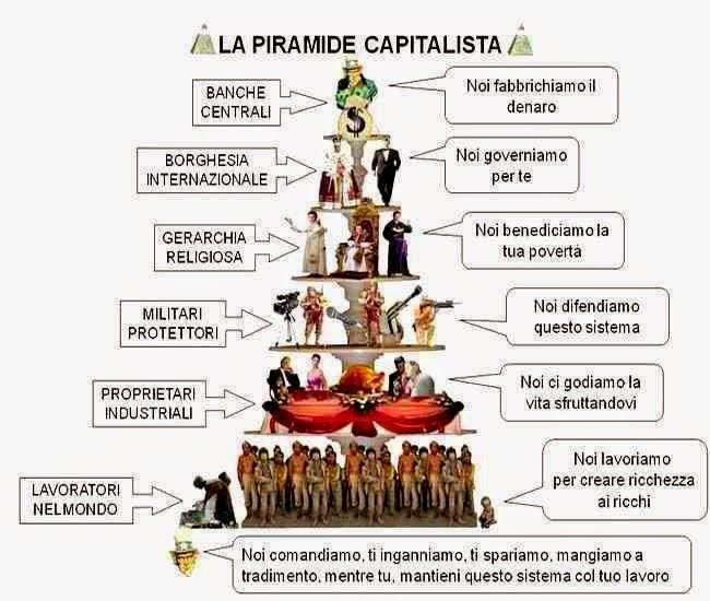 Questa immagine ha l'attributo alt vuoto; il nome del file è piramide_capitalista.jpg